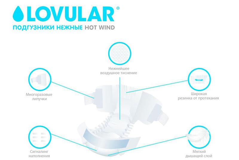 Технология подгузников LOVULAR Hot Wind